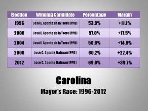 Carolina Mayor
