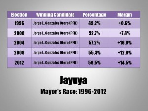 Jayuya Mayor