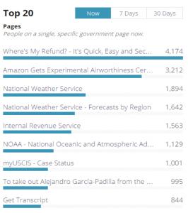 analyticsusagov_top20