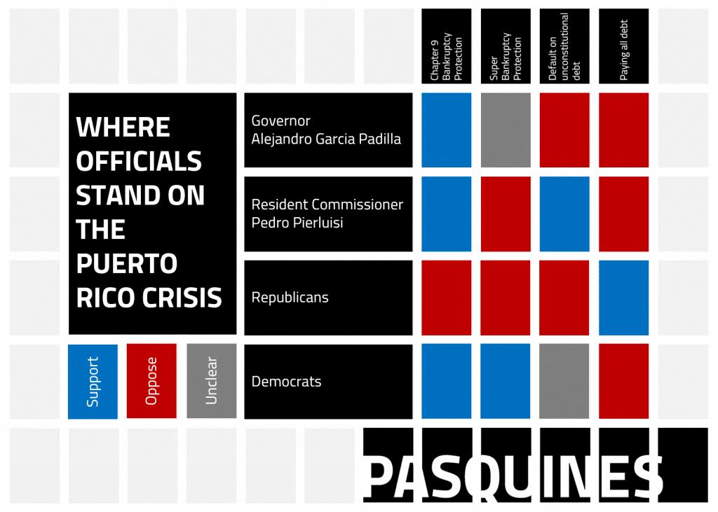 Pasquines_infographic_PuertoRicoCrisisPositions
