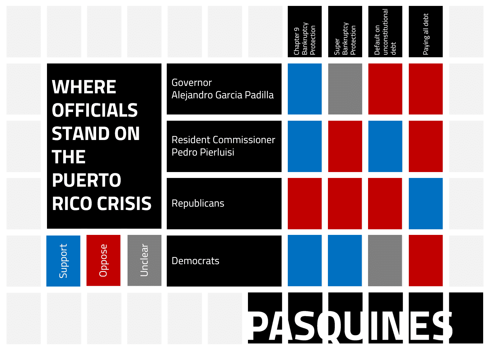 The different positions involving the Puerto Rico economic crisis, visualized