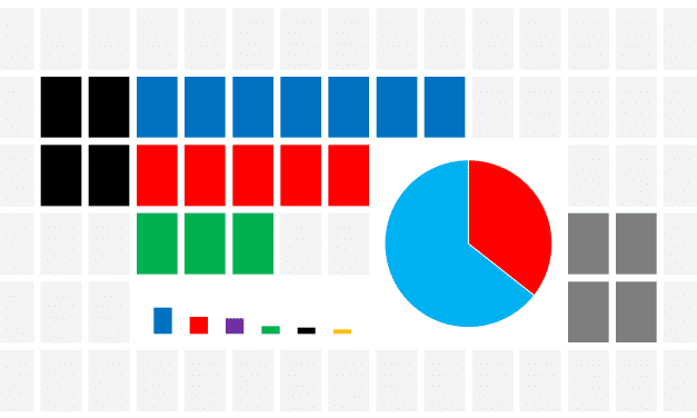 Populares dominate turnout for the 2016 Elections Puerto Rico March-April Poll