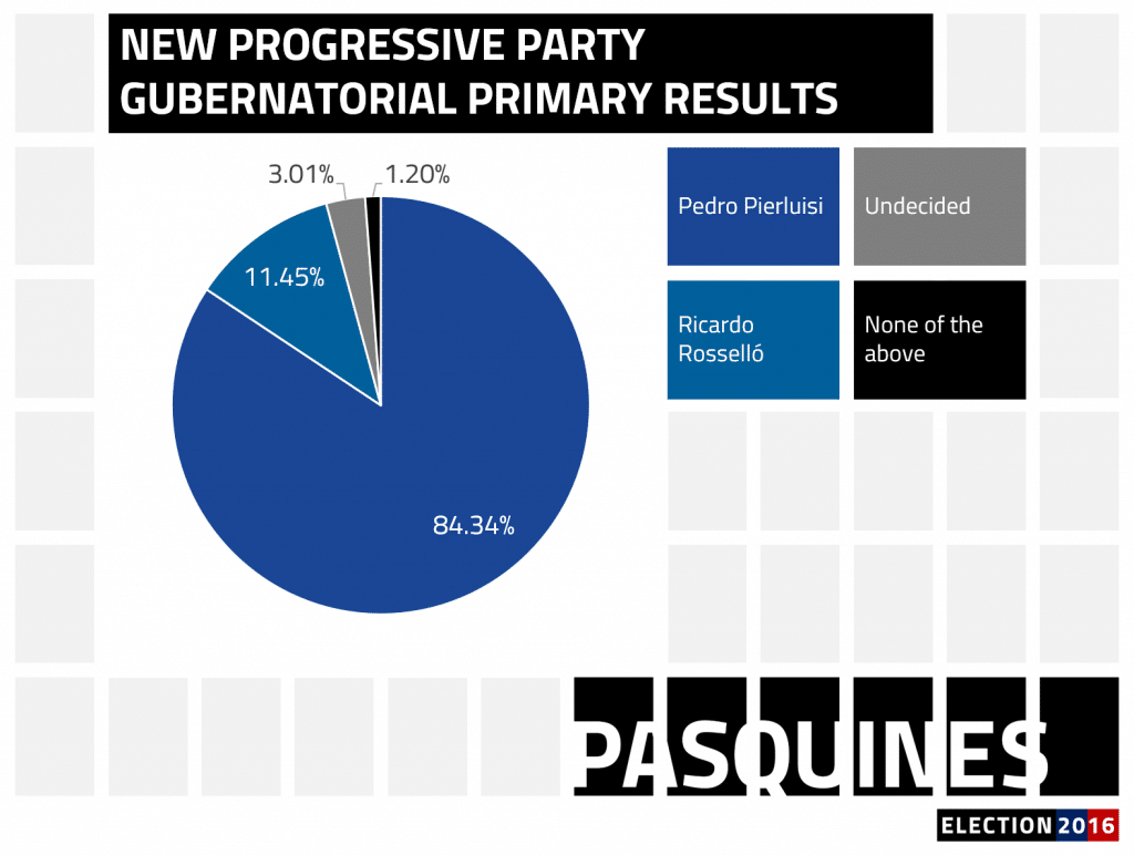 Pasquines_graphs_polls_e16_marapr_npp_gov