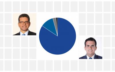 Pierluisi trounces Rossello in 2016 primaries Pasquines Poll
