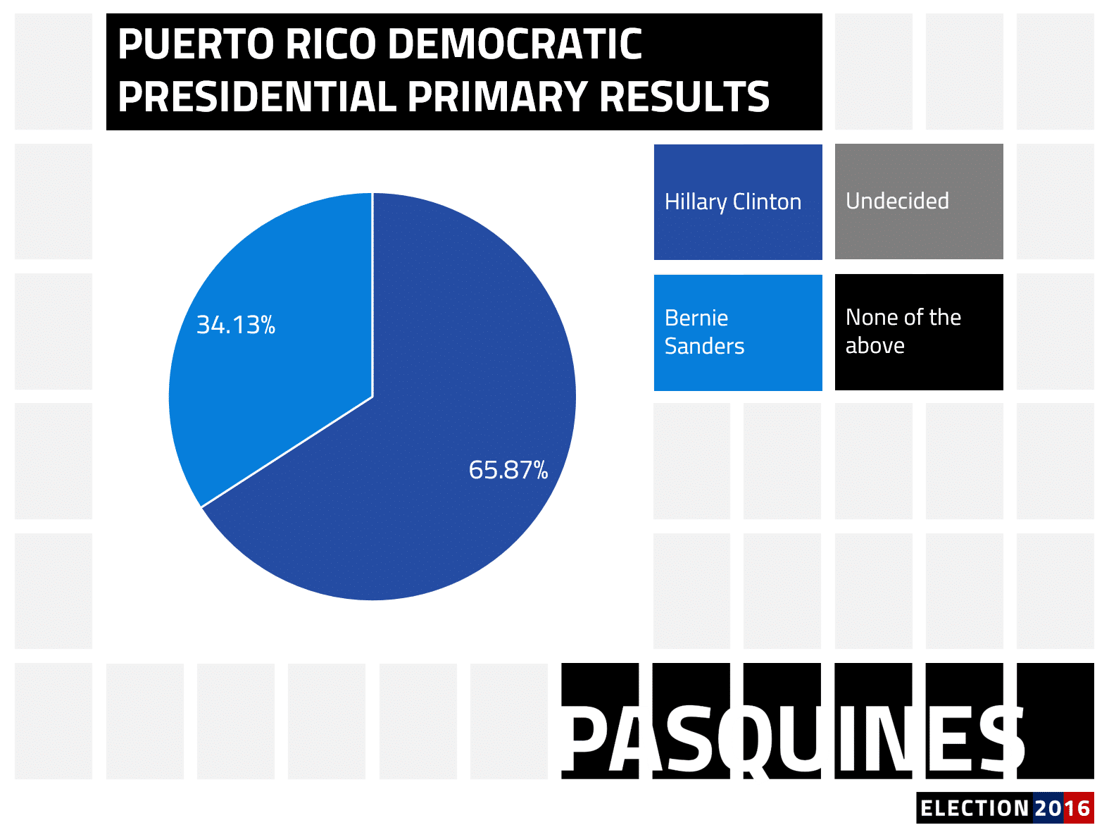 Clinton poised for big win in Puerto Rico primary   Pasquines