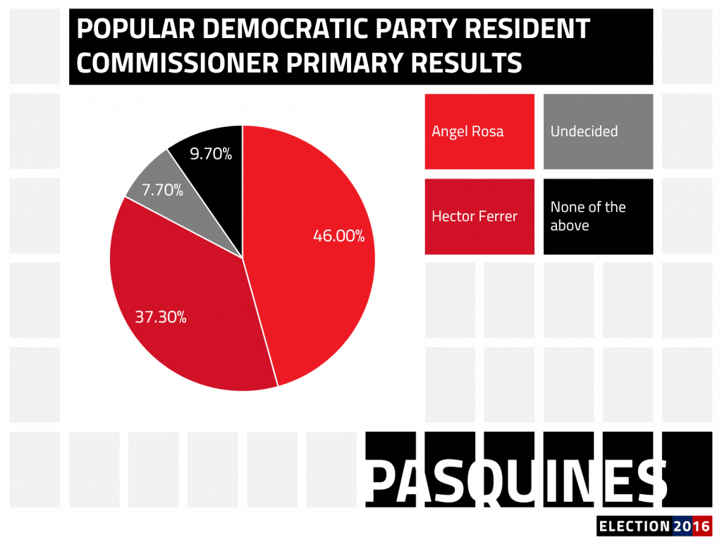 Pasquines_graphs_polls_e16_marapr_pdp_rc