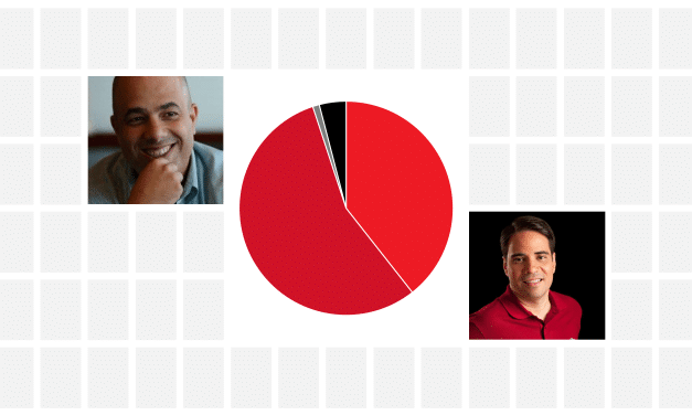 Ferrer takes the lead in poll for Popular Democratic Resident Commissioner race