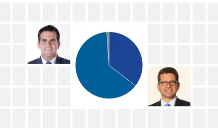 Rosselló winning in New Progressive gubernatorial primary
