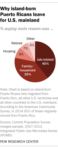 Why island-born Puerto Ricans leave for U.S. mainland