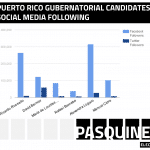 Who's winning Puerto Rico's gubernatorial social media race?