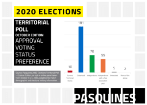Approval voting question results for status preference of respondents from Puerto Rico. Source: Pasquines