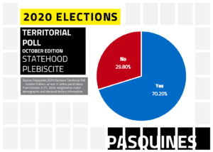 2020 Elections Territorial Poll - October Edition Puerto Rico Statehood Plebiscite Question Results indicating statehood would be favored with 70.2% of the vote. Source: Pasquines